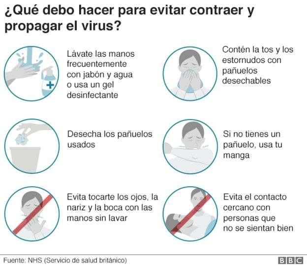 Síntomas del Coronavirus (Covid-19)